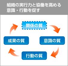 組織の実行力と協働を高める意識・行動を促す